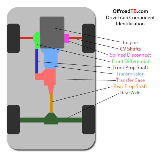 diagram for drivetrain fwd fwd differential diagram 1995 Ezgo Wiring Diagram 2002 EZ Go Golf Cart Wiring Diagram